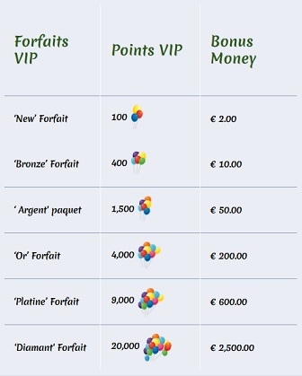 Forfaits VIP Winspark